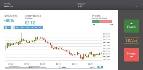 Binex. Обзор торговой платформы