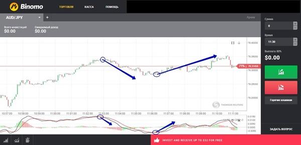 Стратегии торговли бинарными опционами Binomo