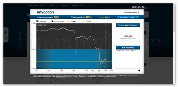 Обзор брокера бинарных опционов Anyoption