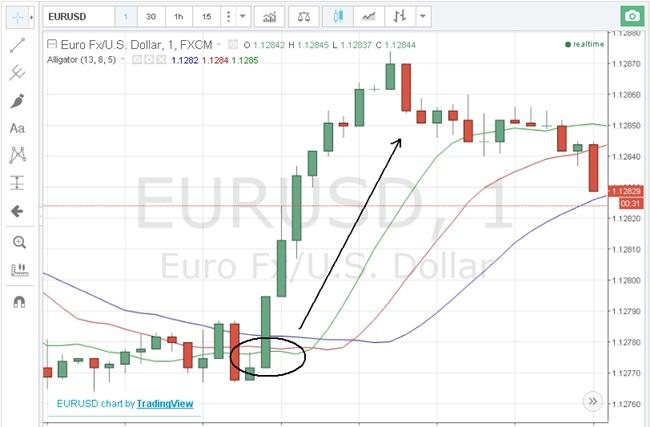 Стратегии для торговли бинарными опционами Verum
