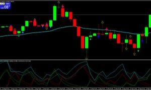 Индикаторы для торговли бинарными опционами